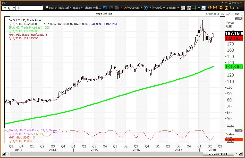 Weekly technical chart showing the performance of The Home Depot, Inc. (HD) stock