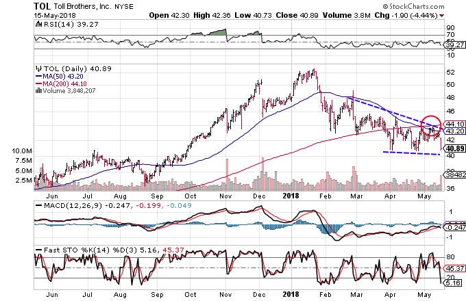 Technical chart showing the performance of Toll Brothers, Inc. (TOL) stock