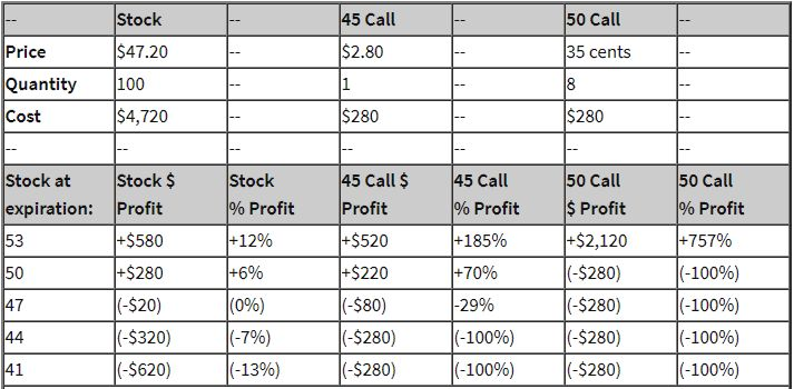 option strategy comparison table