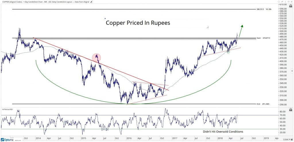 Chart showing copper prices in rupees