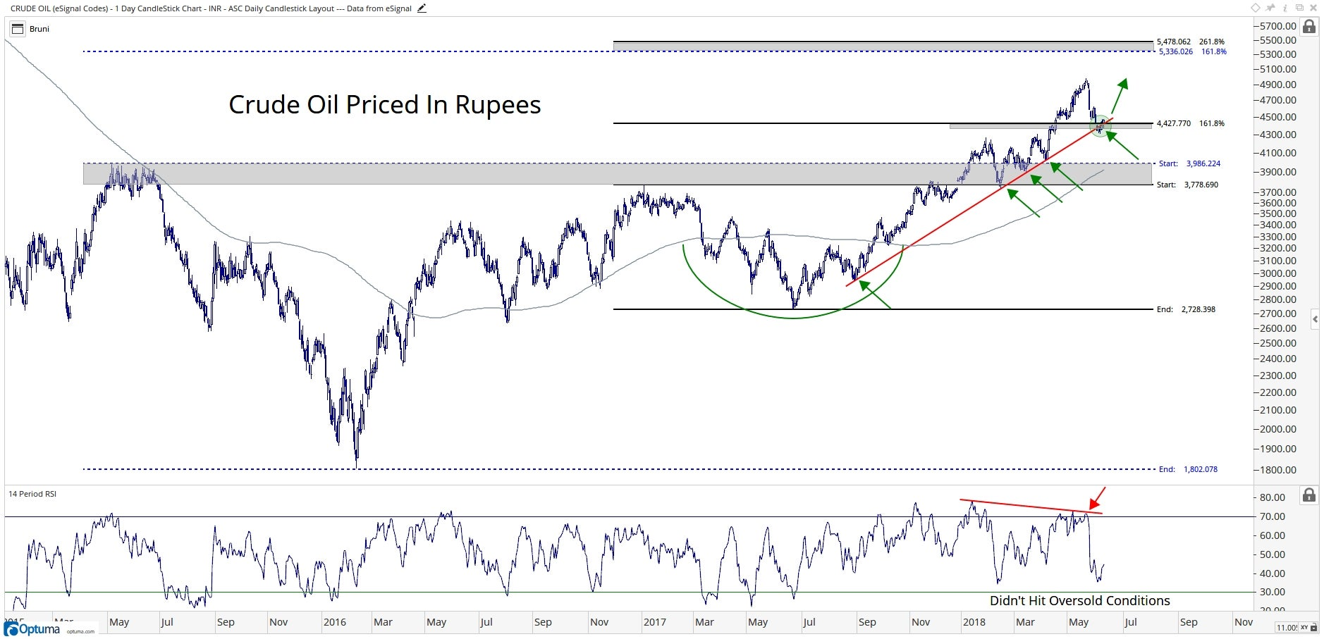 Chart showing the performance of crude oil in rupees