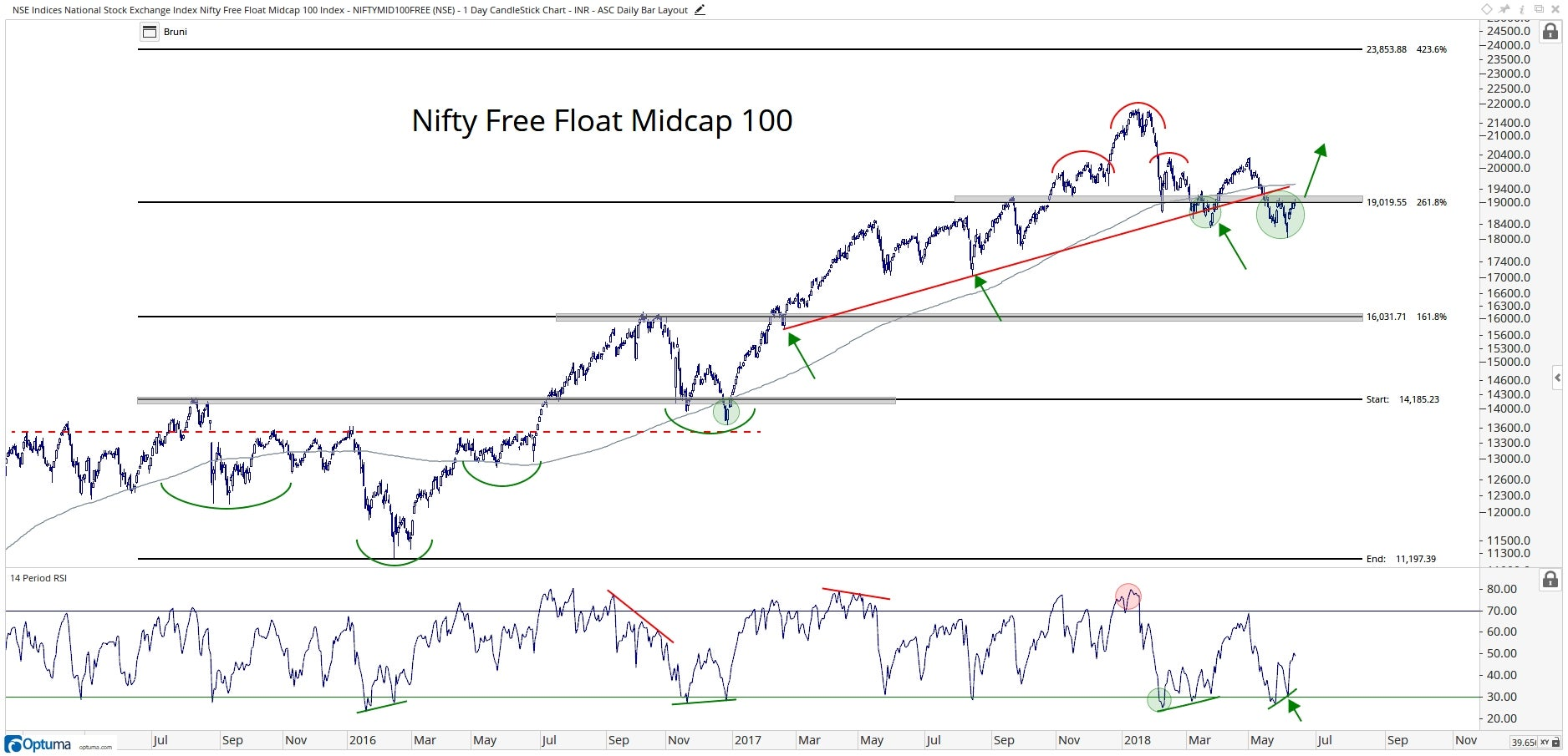Technical chart showing the performance of the Nifty Free Float Midcap 100 Index