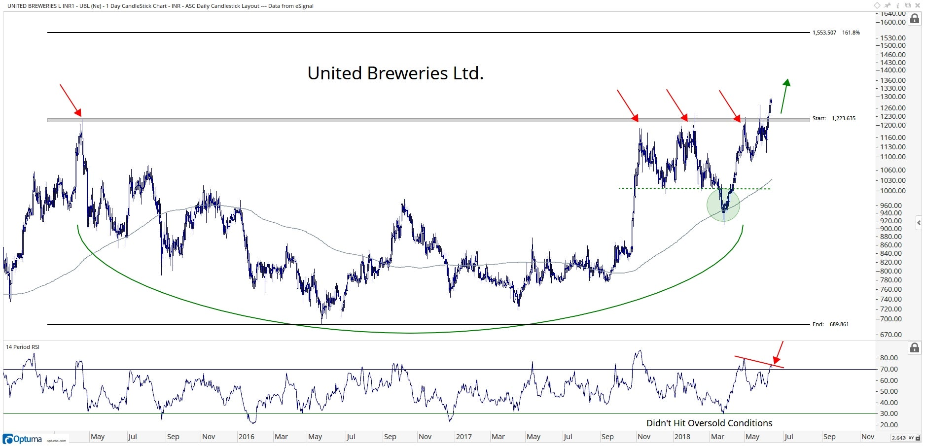 Technical chart showing the performance of United Breweries Limited (UBL.BO) stock