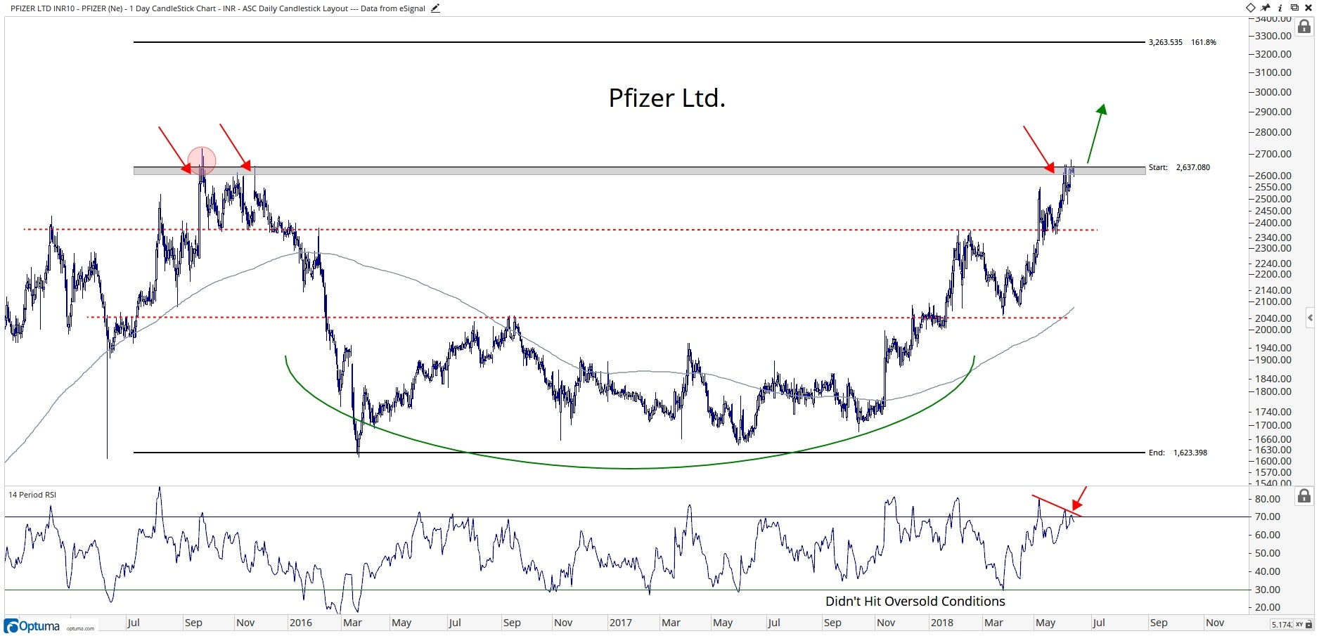 Technical chart showing the performance of Pfizer Limited (PFIZER.BO) stock