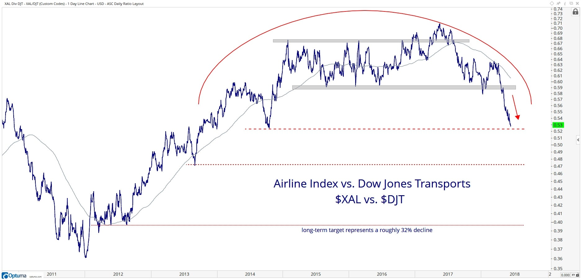 Technical chart showing the performance of the NYSE Arca Airlines Index ($XAL) vs. the Dow Jones Transportation Average($DJT)