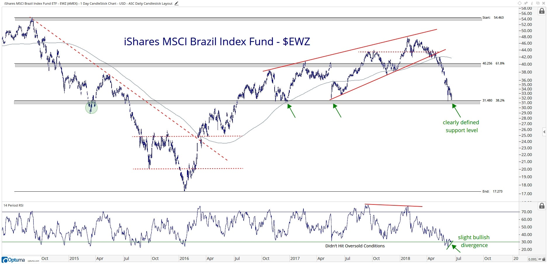 Technical chart showing the performance of the iShares MSCI Brazil Index Fund ETF (EWZ)