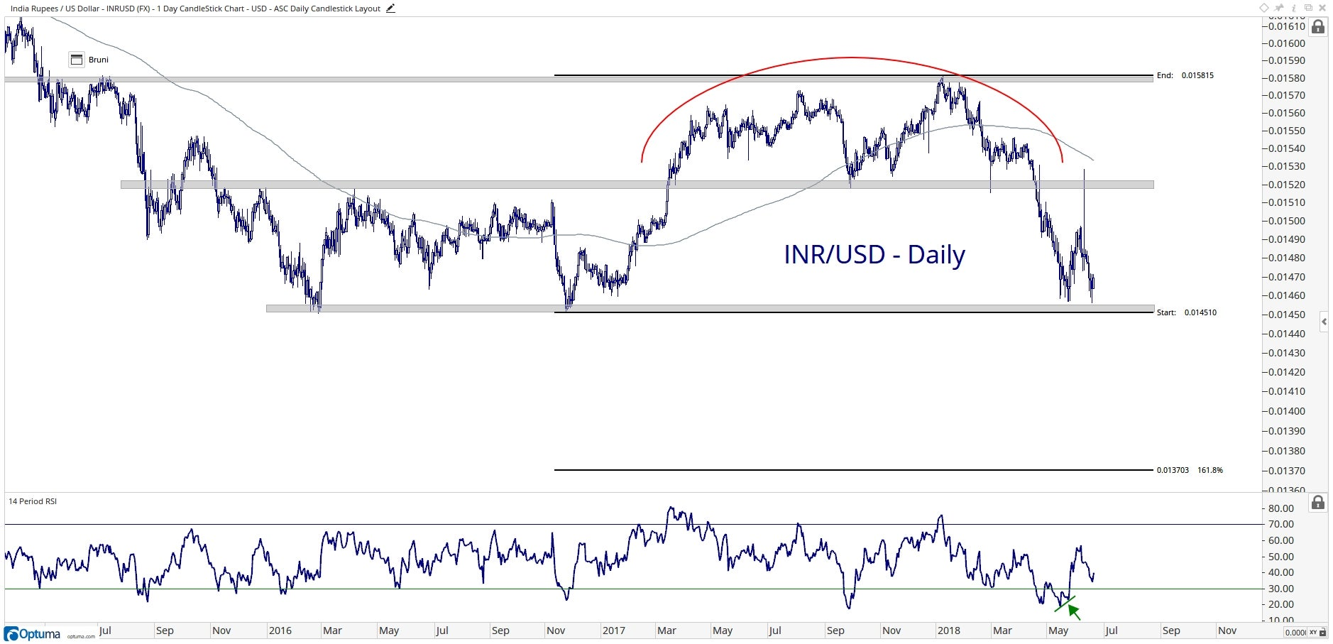 Chart showing the performance of the Indian rupee vs. the U.S. dollar