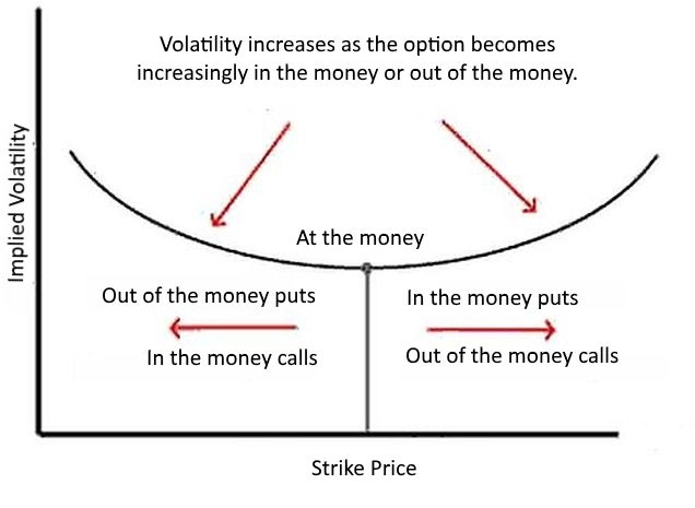 Volatility smile in options created by implied volatility versus strike price.