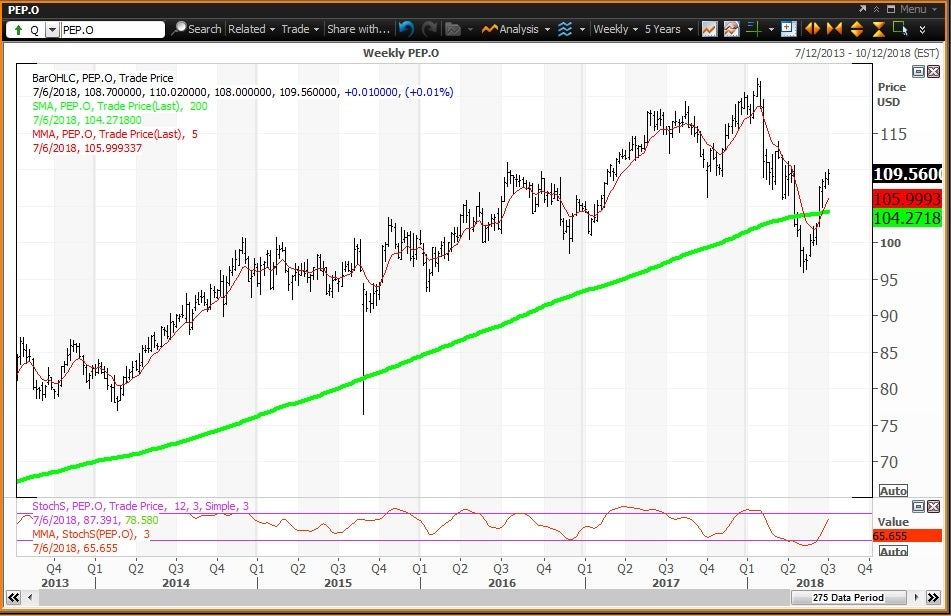 Weekly technical chart showing the performance of PepsiCo, Inc. (PEP) stock