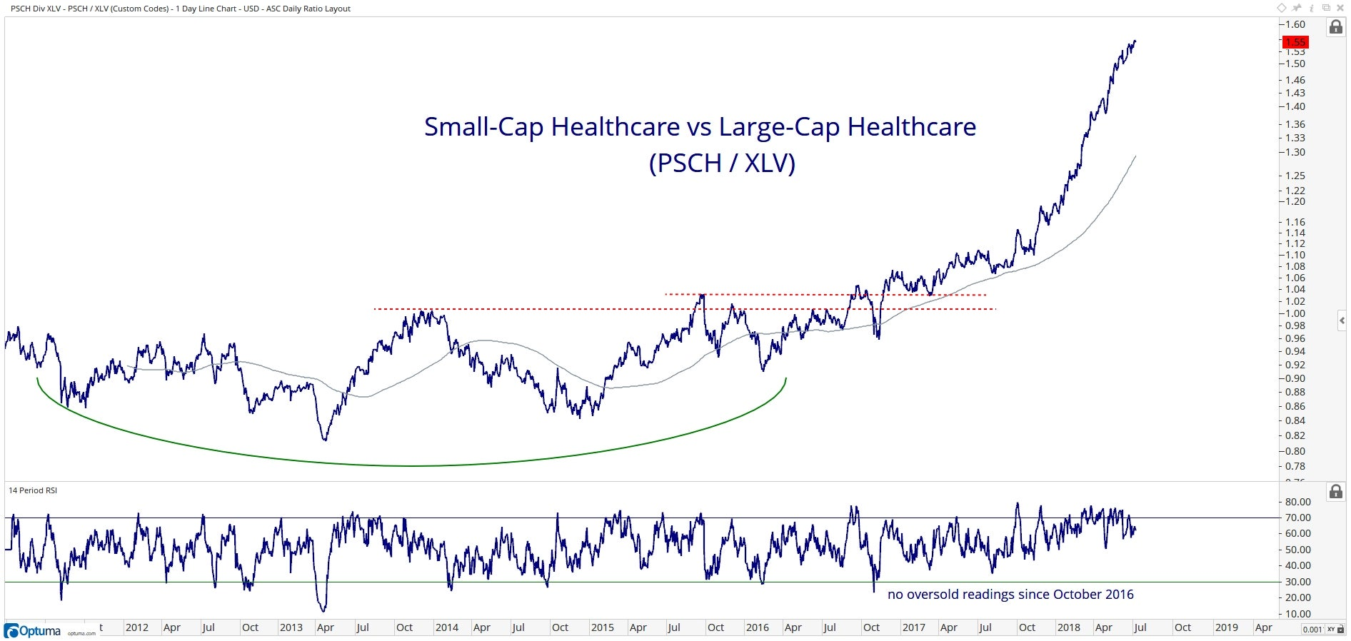 Chart showing performance of Invesco S&P SmallCap Health Care ETF (PSCH) vs. Health Care Select Sector SPDR ETF (XLV)