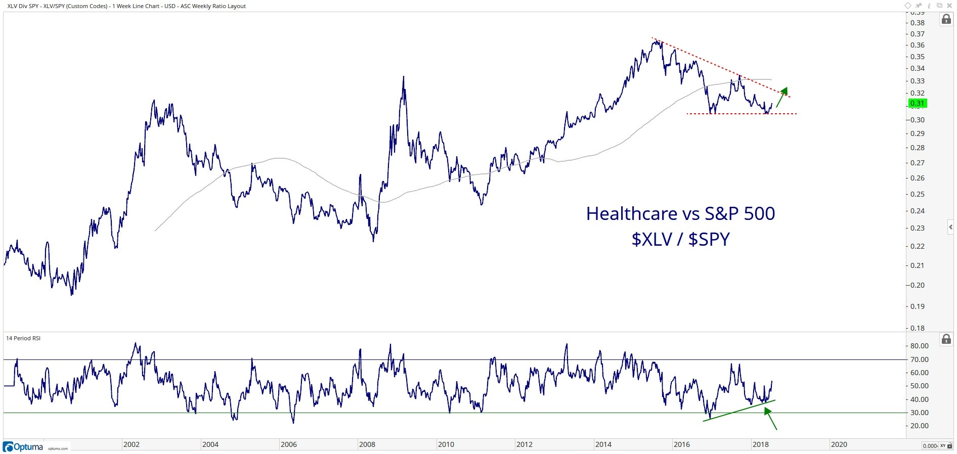 Chart showing performance of Health Care Select Sector SPDR ETF (XLV) vs. SPDR S&P 500 ETF (SPY)