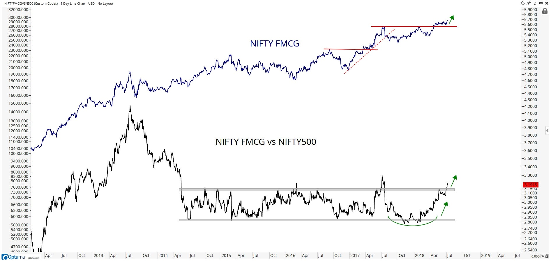 Chart showing performance of Nifty FMCG vs. Nifty 500