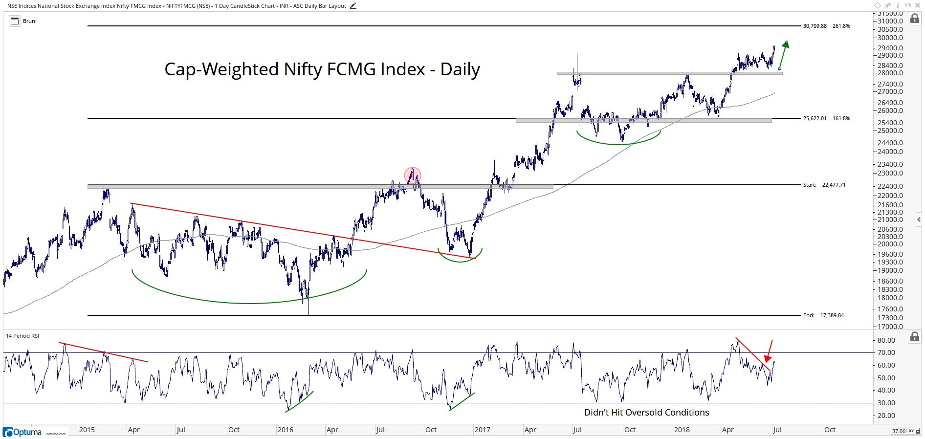Chart showing performance of Nifty FMCG