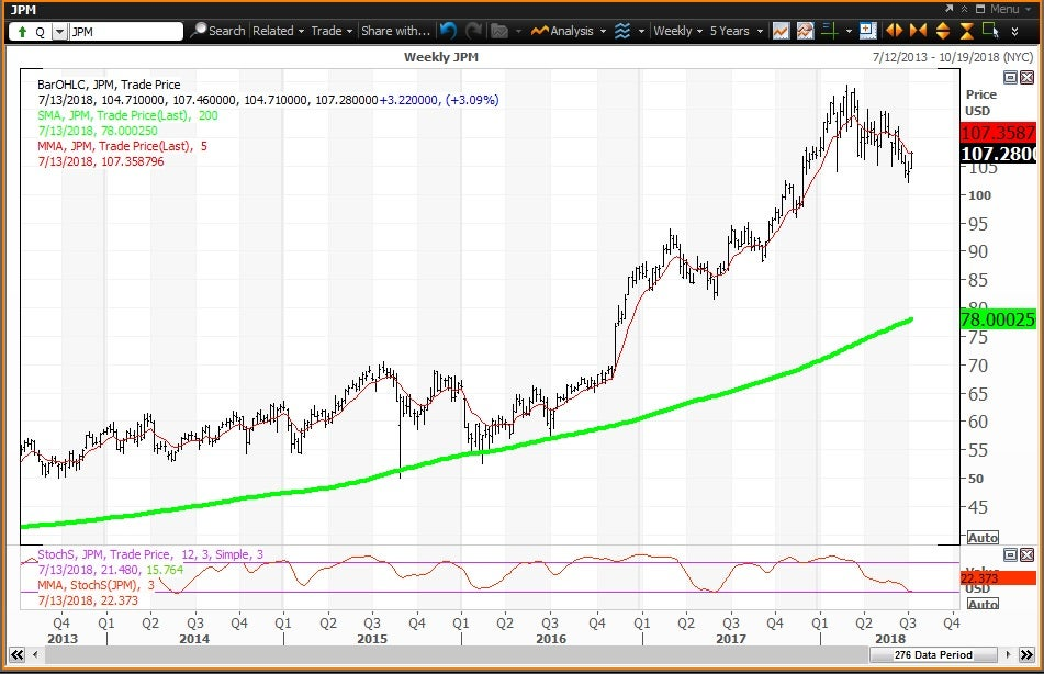 Weekly technical chart showing the performance of JPMorgan Chase & Co. (JPM) stock