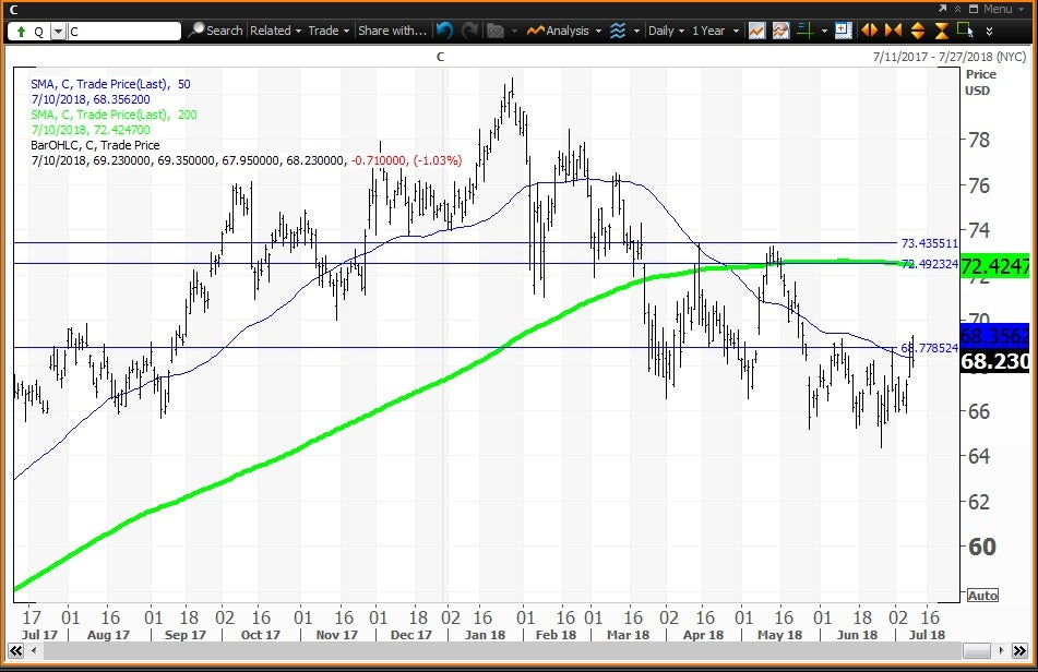 Daily technical chart showing the performance of Citigroup Inc. (C) stock