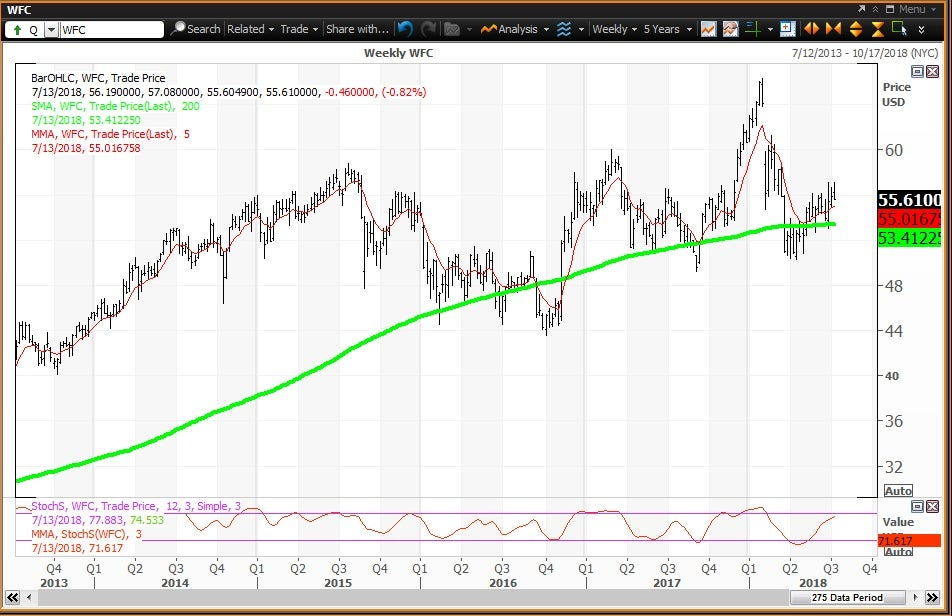 Weekly technical chart showing the performance of Wells Fargo & Company (WFC) stock