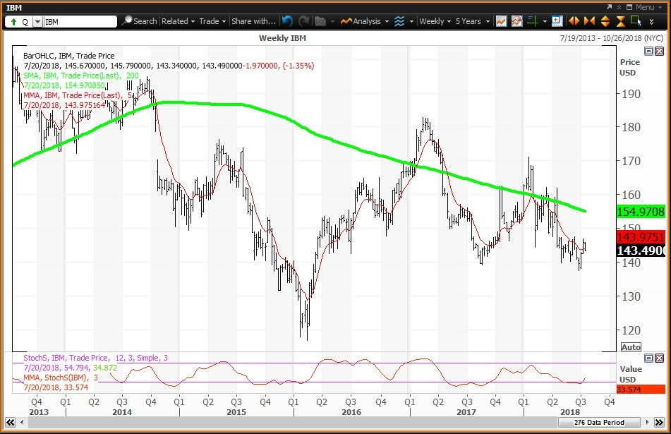 Weekly technical chart showing the performance of International Business Machines Corporation (IBM) stock