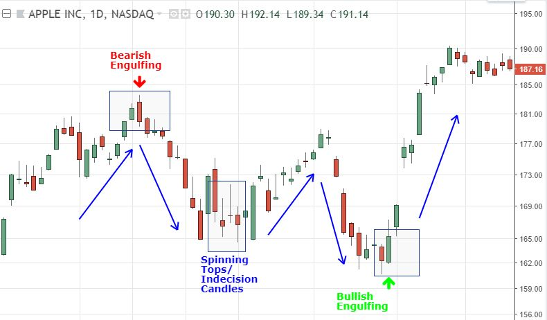 Candlestick patterns to use for swing trading.