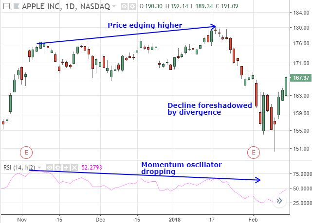 Divergence for highlight possible trend reversals.