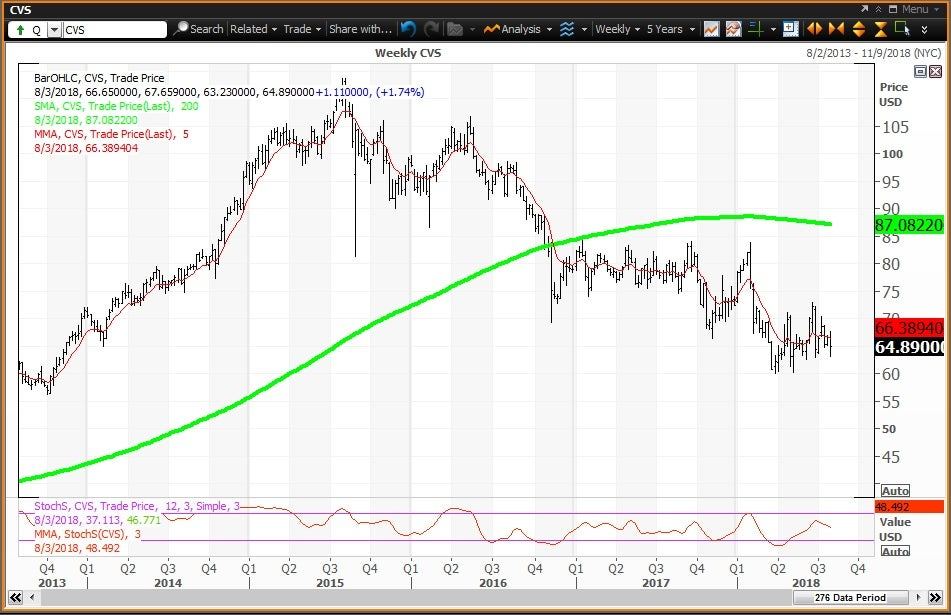 Weekly technical chart showing the performance of CVS Health Corporation (CVS) stock