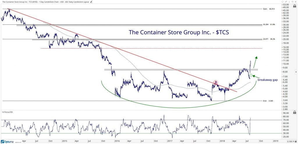 Technical chart showing the performance of The Container Store Group, Inc. (TCS) stock