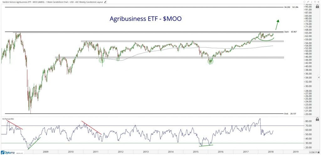 Chart showing the performance of the VanEck Vectors Agribusiness ETF (MOO)