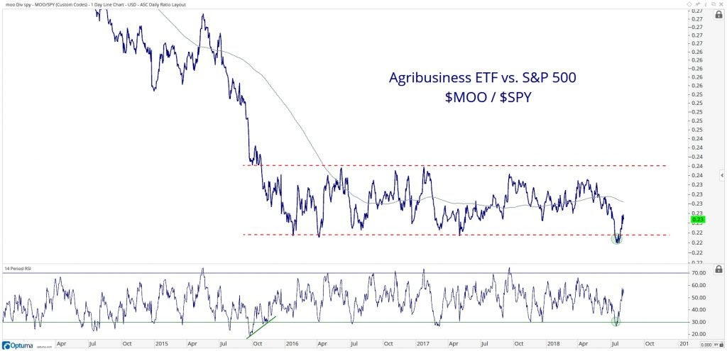 Chart showing the performance of the VanEck Vectors Agribusiness ETF (MOO) vs. the S&P 500