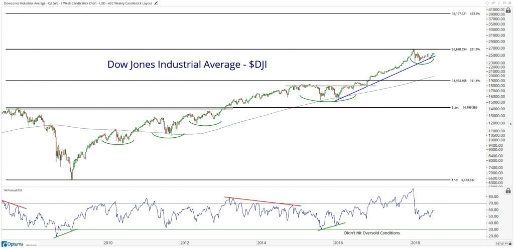 Technical chart showing the performance of the Dow Jones Industrial Average (DJI)