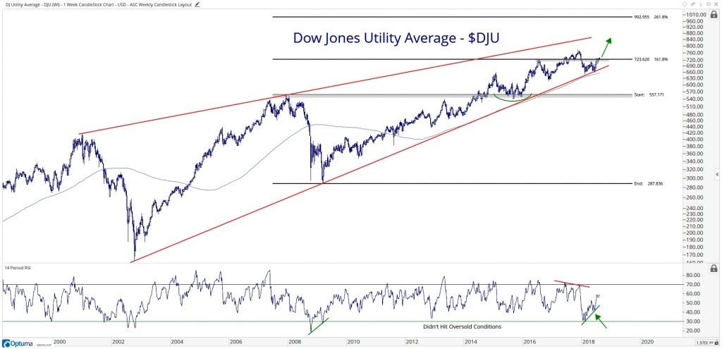 Technical chart showing the performance of the Dow Jones Utility Average (DJU)