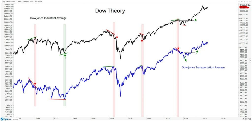 Overlay of the Dow Jones Industrial Average and the Dow Jones Transportation Averag