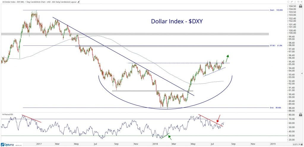 Technical chart showing the performance of the U.S. dollar index (DXY)