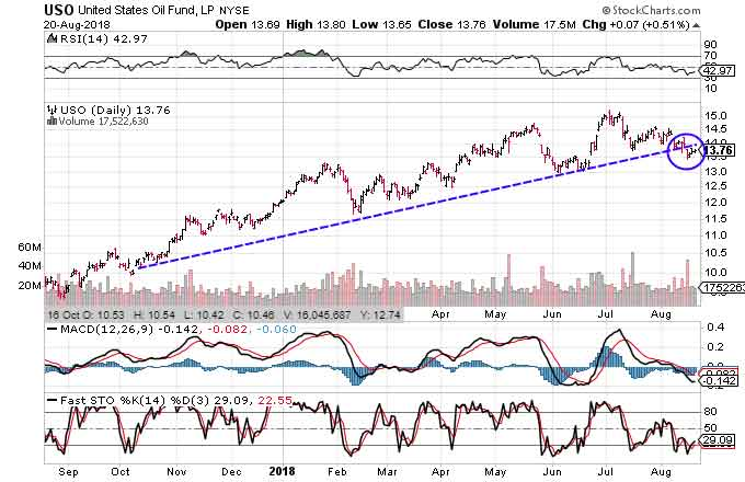 Technical chart showing the performance of the United States Oil Fund (USO)