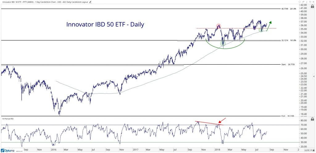 Technical chart showing the performance of the Innovation IBD 50 ETF (FFTY)
