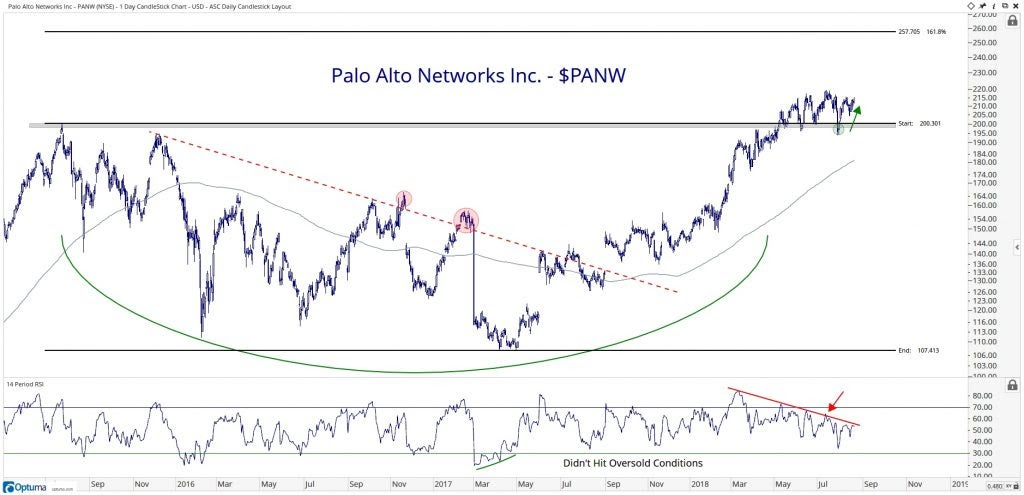 Technical chart showing the performance of Palo Alto Networks, Inc. (PANW) stock