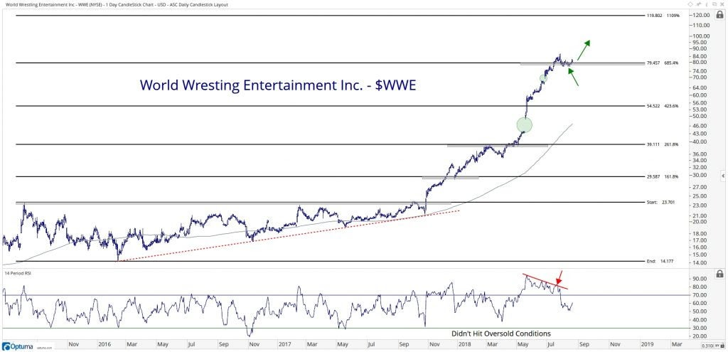 Technical chart showing the performance of World Wresting Entertainment, Inc. (WWE) stock