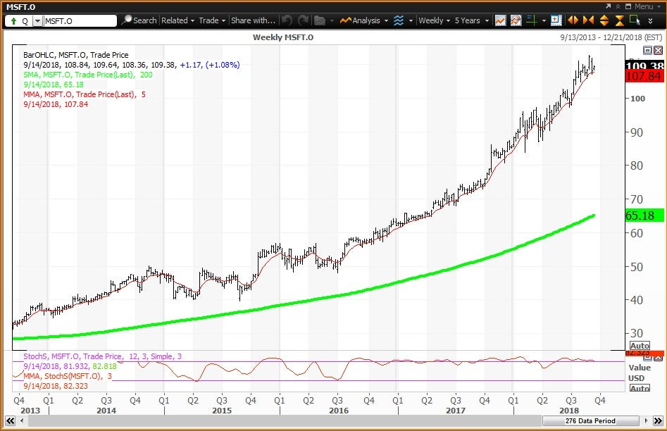 Weekly technical chart showing the performance of Microsoft Corporation (MSFT) stock