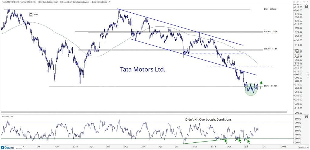 Technical chart showing the performance of Tata Motors Limited (TATAMOTORS.BO) stock