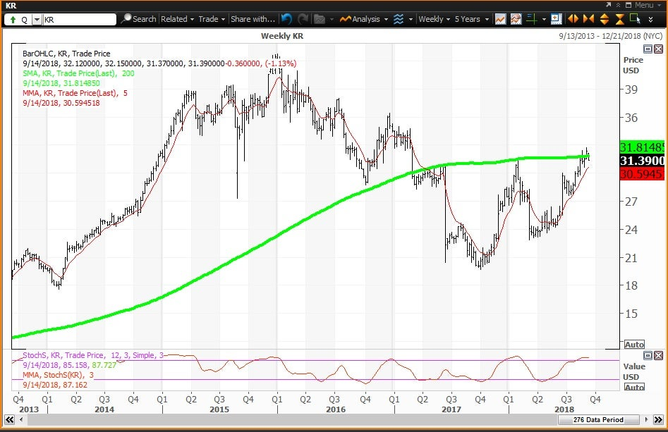 Weekly technical chart showing the performance of The Kroger Company (KR) stock