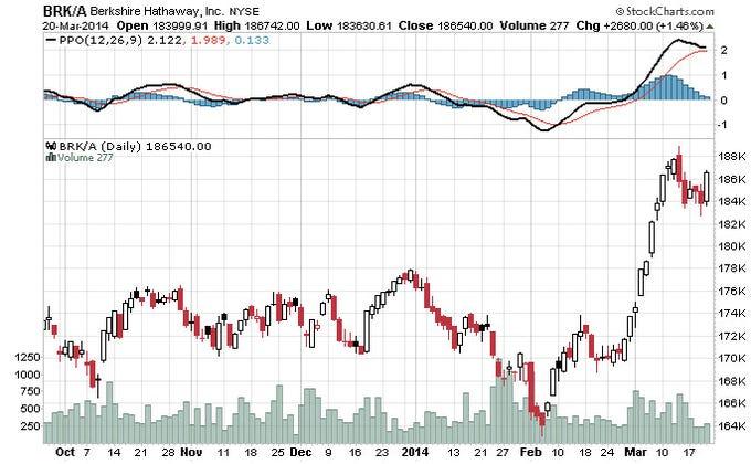 Why Doesnt Warren Buffett Split Berkshire Hathaway Stock