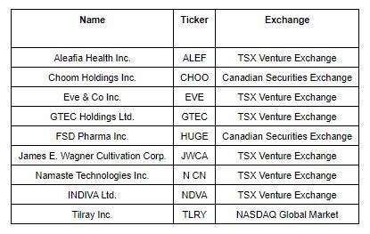 9 Stocks Added to the World's Largest Marijuana ETF