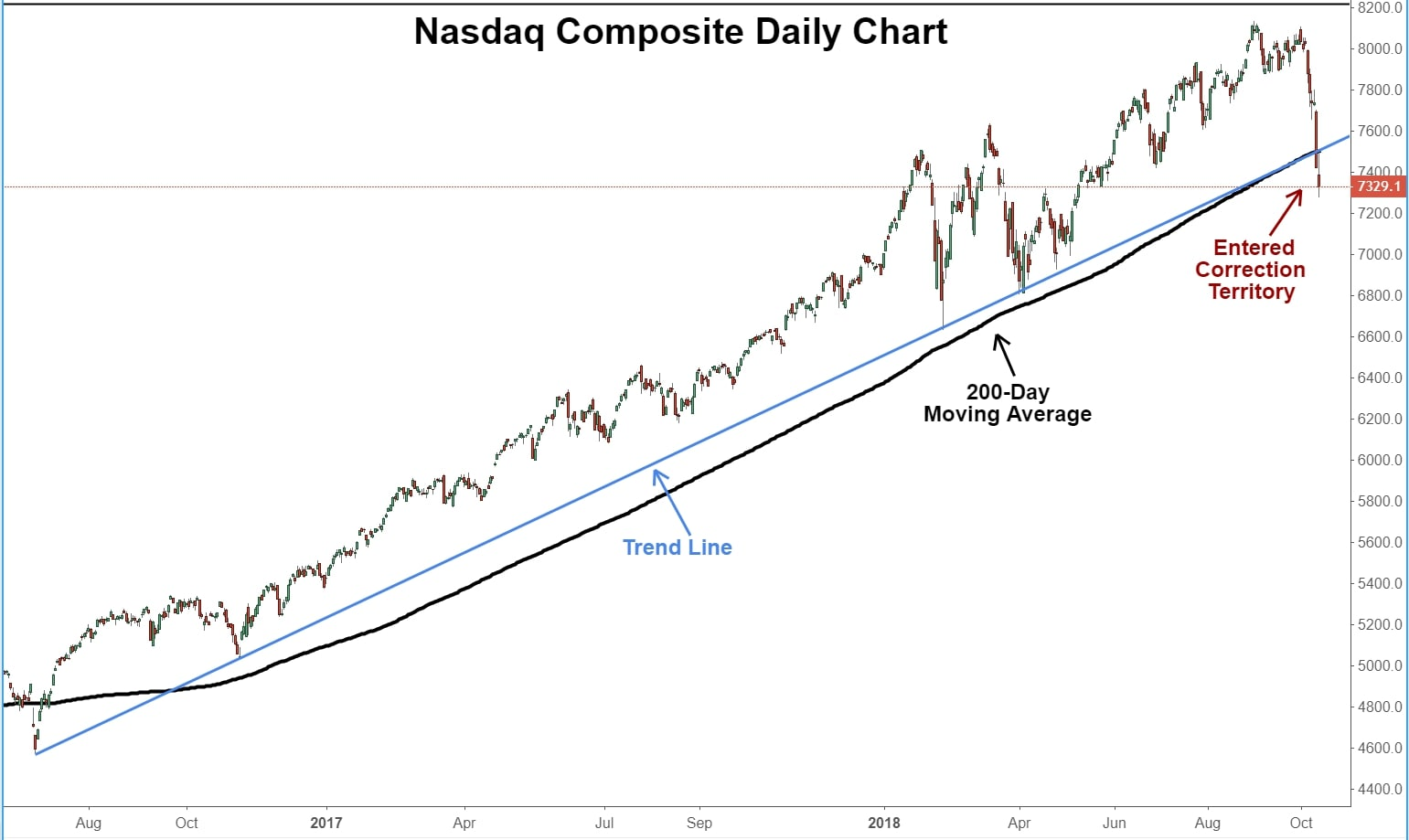 Daily technical chart showing the performance of the Nasdaq Composite Index