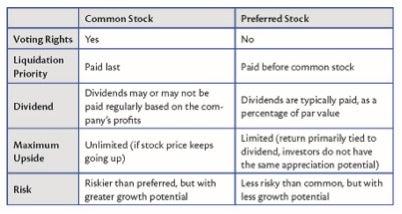 Ipo vs common stock