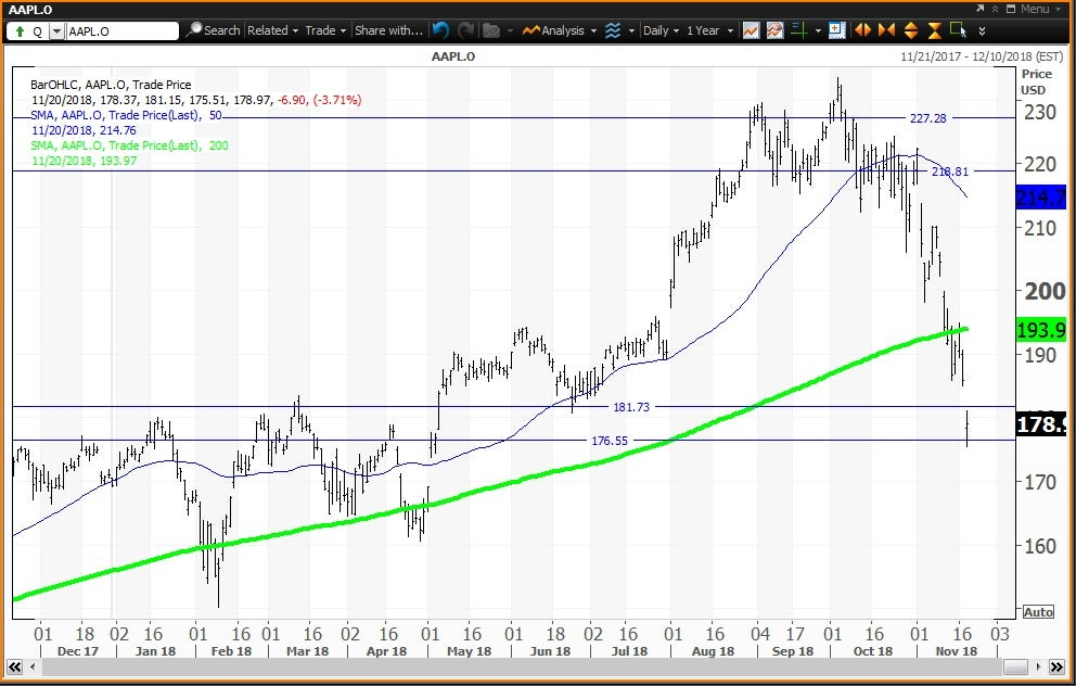 How to Navigate FAANG Stocks From Bear Market | Investopedia