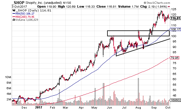 Technical chart showing Shopify Inc. (SHOP) stock pulling back within a strong uptrend
