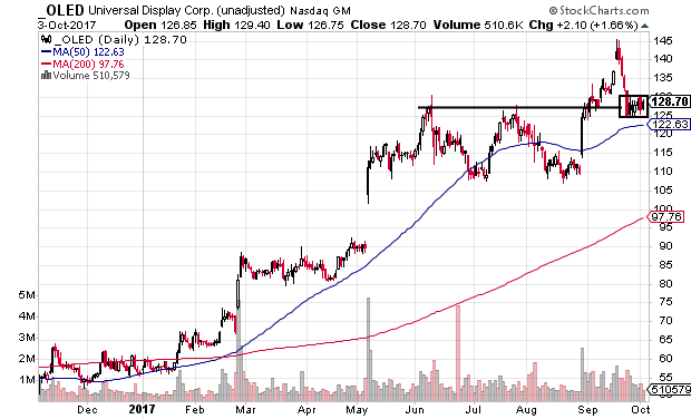 Technical chart showing Universal Display Corporation (OLED) stock pulling back within a strong uptrend