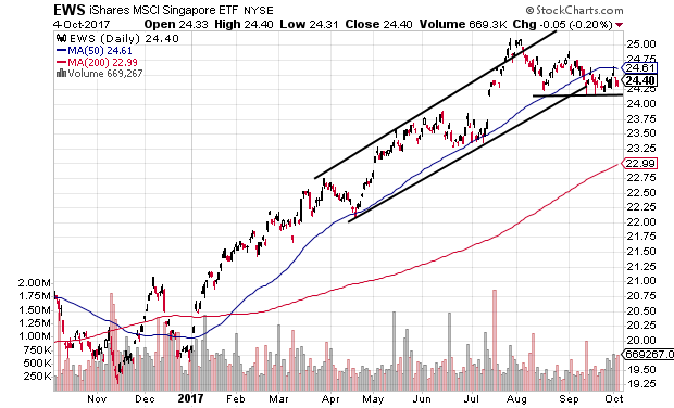 Technical chart showing the iShares MSCI Singapore ETF (EWS) pulling back within an uptrend