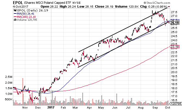 Technical chart showing the iShares MSCI Poland Capped (EPOL) ETF trading near trend channel support
