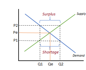 Example supply and demand graph for the wheat market. At Pe, the market is in equilibrium.
