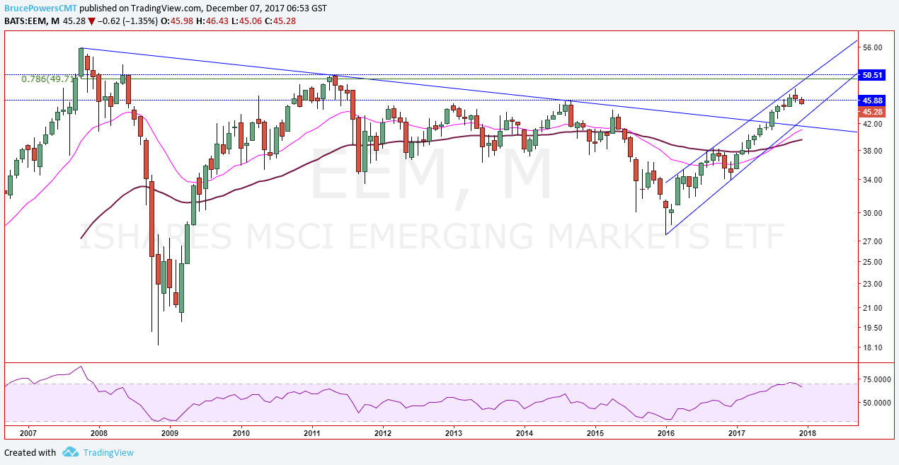 Monthly technical chart showing the performance of the iShares MSCI Emerging Markets ETF (EEM)