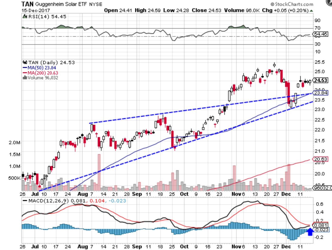 Technical chart showing the performance of the Guggenheim Solar ETF (TAN)